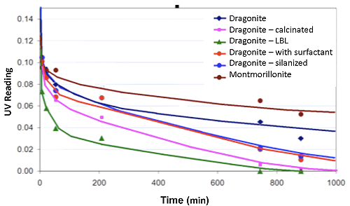 Dragonite ability to absorb Toluene from water versus montmorillonite clay
